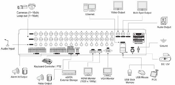 Возможности подключения переферийных устройств к видеорегистратору Microdigital серии MRD-X900